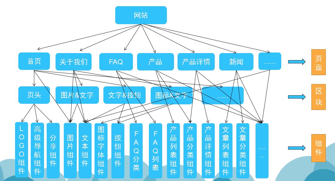 网站构成结构.png